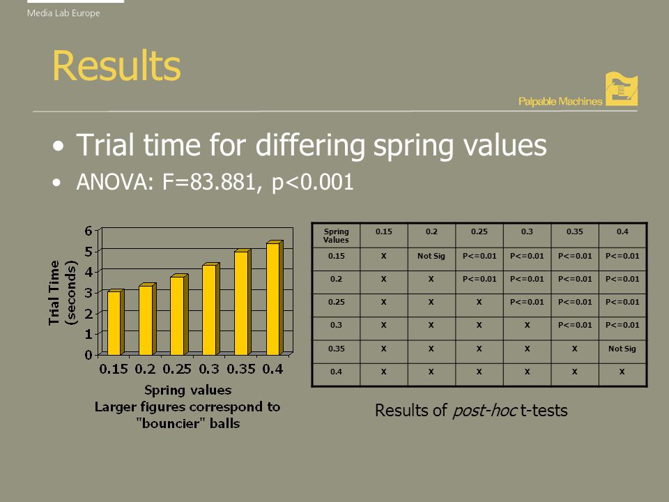 Results Trial time for differing spring values ANOVA: F=83.881, p<0.001 Spring Values 0.150.20.250.30.350.4 0.15XNot SigP<=0.01 0.2XXP<=0.01 0.25XXXP<=0.01 0.3XXXXP<=0.01 0.35XXXXXNot Sig 0.4XXXXXX Results of post-hoc t-tests