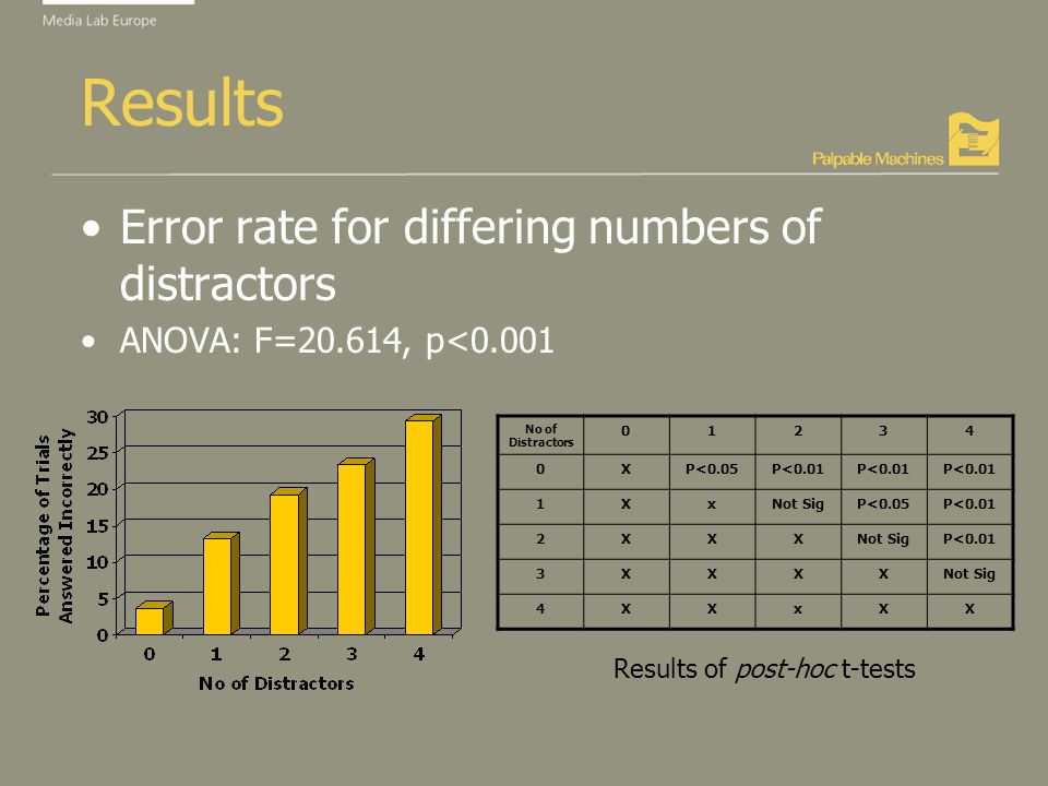 Results Error rate for differing numbers of distractors ANOVA: F=20.614, p<0.001 Results of post-hoc t-tests No of Distractors 01234 0XP<0.05P<0.01 1XxNot SigP<0.05P<0.01 2XXXNot SigP<0.01 3XXXXNot Sig 4XXxXX