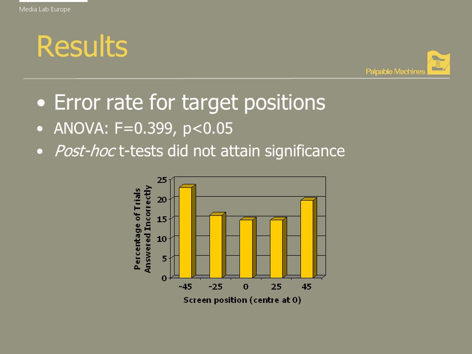 Results Error rate for target positions ANOVA: F=0.399, p<0.05 Post-hoc t-tests did not attain significance