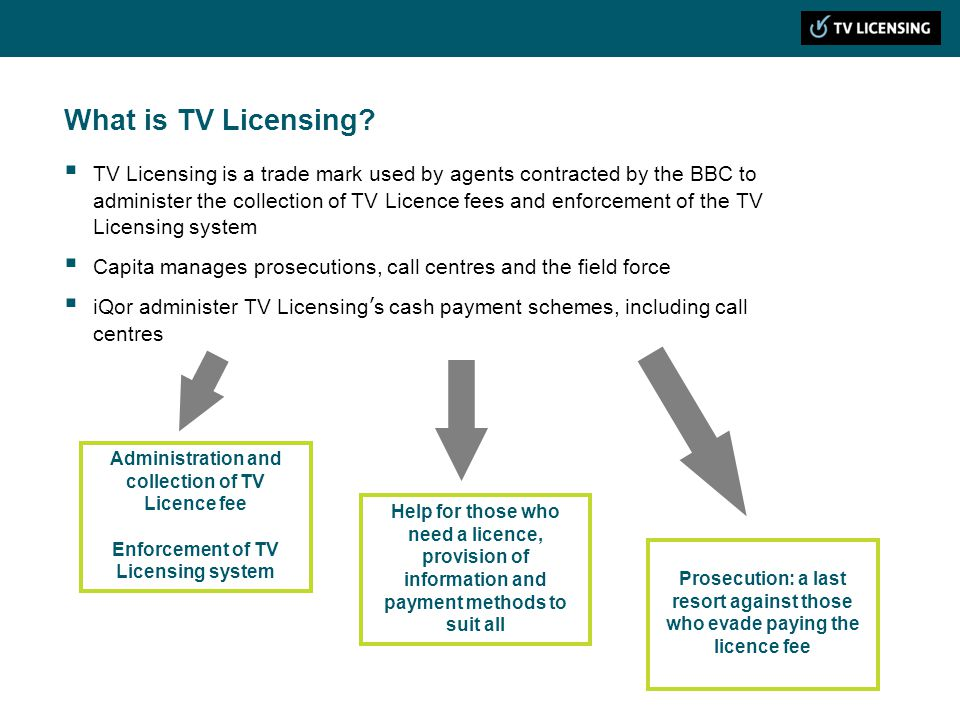 What is TV Licensing.