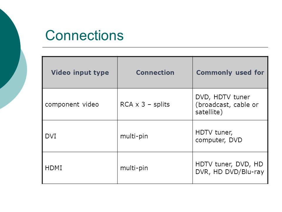 Connections Video input typeConnectionCommonly used for component videoRCA x 3 – splits DVD, HDTV tuner (broadcast, cable or satellite) DVImulti-pin HDTV tuner, computer, DVD HDMImulti-pin HDTV tuner, DVD, HD DVR, HD DVD/Blu-ray