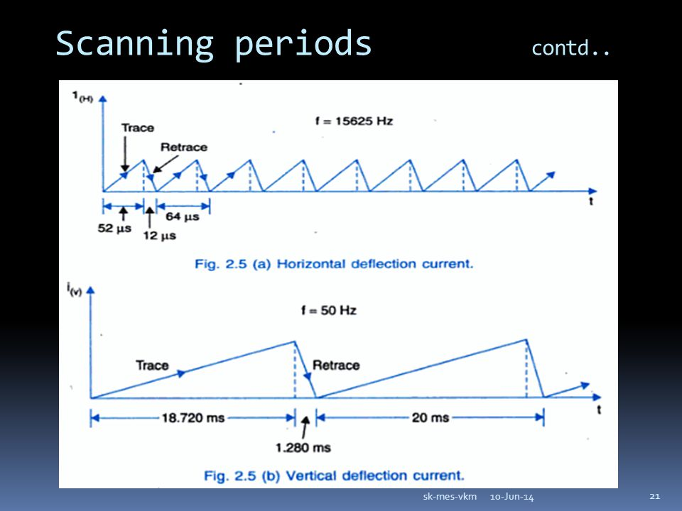Scanning periods contd.. 10-Jun-14sk-mes-vkm 21
