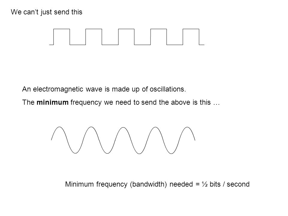 We cant just send this An electromagnetic wave is made up of oscillations.
