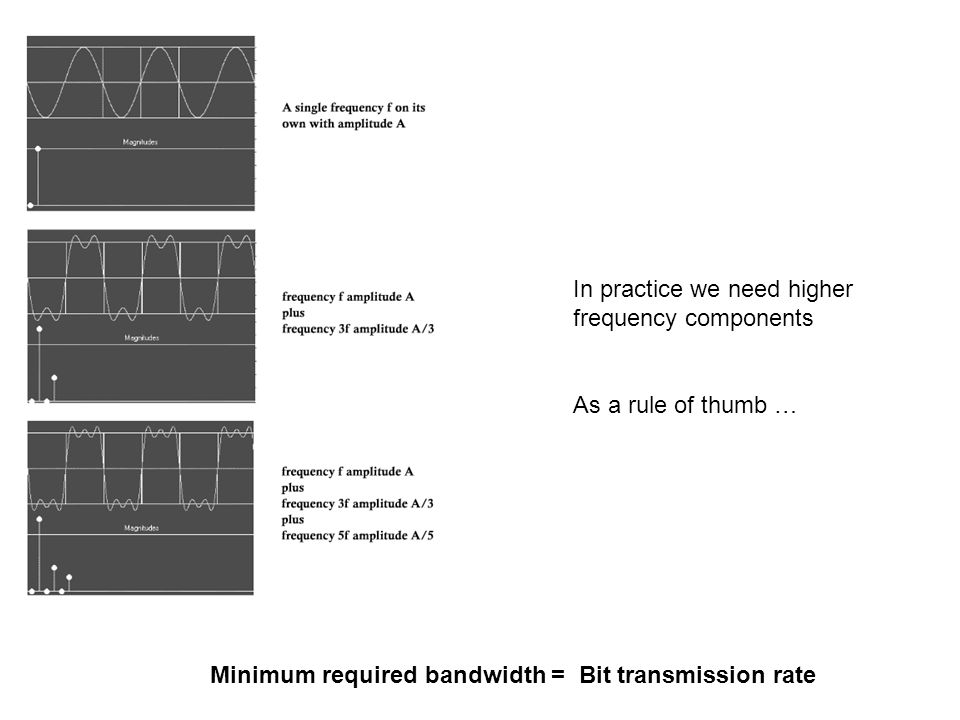 In practice we need higher frequency components As a rule of thumb … Minimum required bandwidth = Bit transmission rate