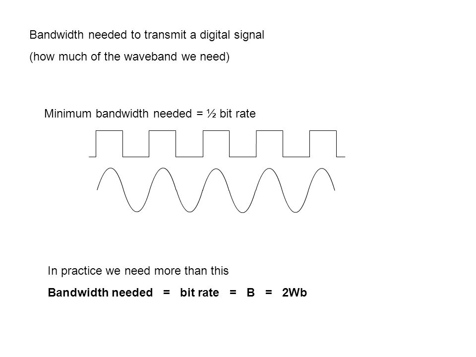 Bandwidth needed to transmit a digital signal (how much of the waveband we need) Minimum bandwidth needed = ½ bit rate In practice we need more than this Bandwidth needed = bit rate = B = 2Wb