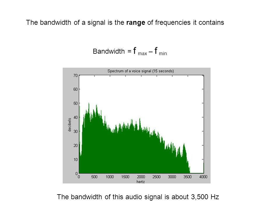 The bandwidth of a signal is the range of frequencies it contains Bandwidth = f max – f min The bandwidth of this audio signal is about 3,500 Hz