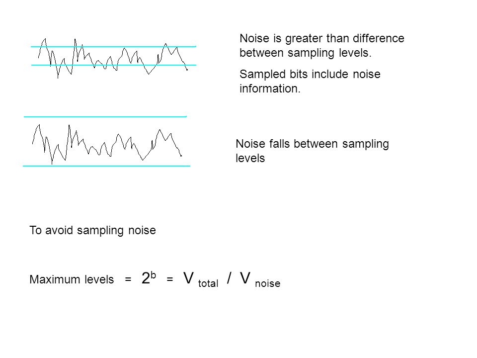 Noise is greater than difference between sampling levels.