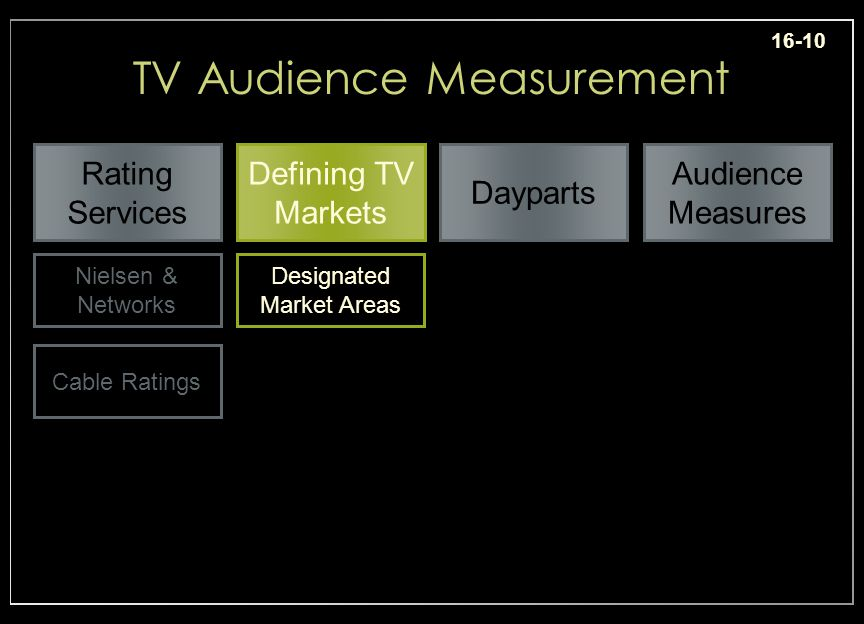 16-10 Dayparts Rating Services Defining TV Markets Audience Measures TV Audience Measurement Nielsen & Networks Cable Ratings Designated Market Areas