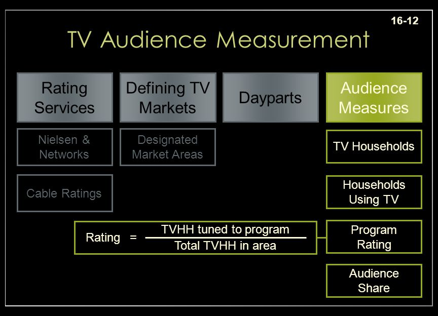 16-12 TV Audience Measurement Dayparts Rating Services Defining TV Markets Audience Measures Nielsen & Networks Cable Ratings Designated Market Areas TV Households Households Using TV Program Rating Audience Share Total TVHH in area TVHH tuned to program =Rating