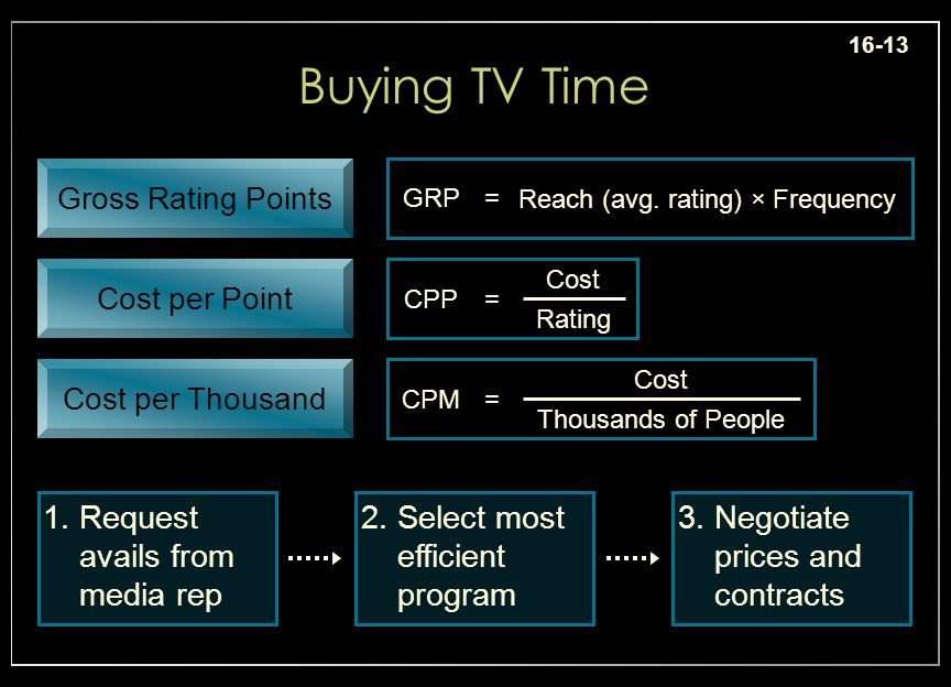 16-13 Buying TV Time Cost per Thousand Cost per Point Gross Rating Points Reach (avg.