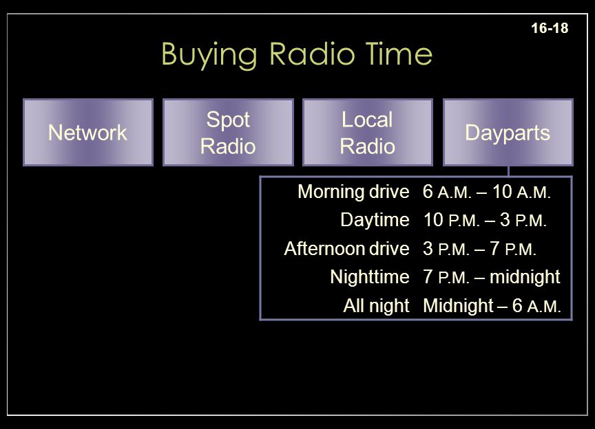 16-18 Buying Radio Time Morning drive6 A.M. – 10 A.M.