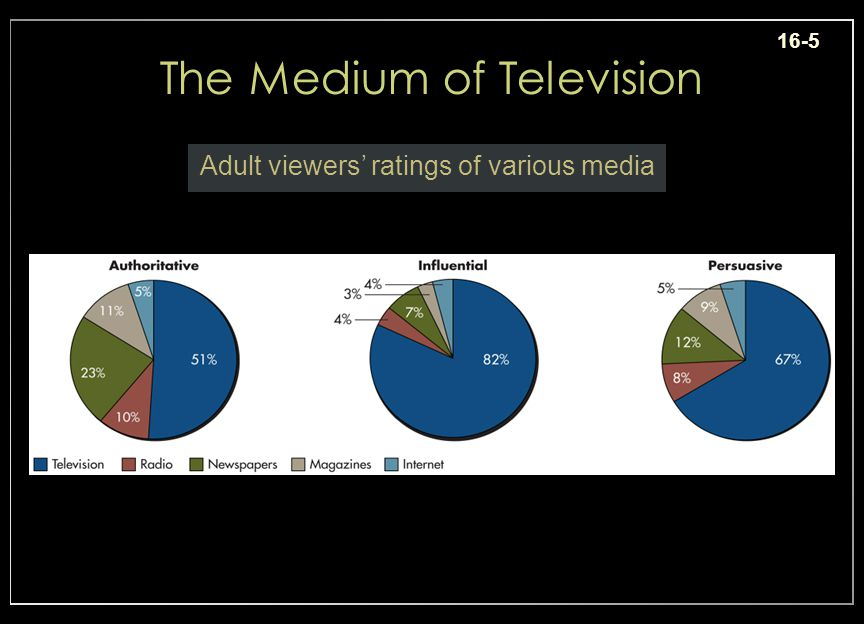 16-5 The Medium of Television Adult viewers ratings of various media Insert ex.