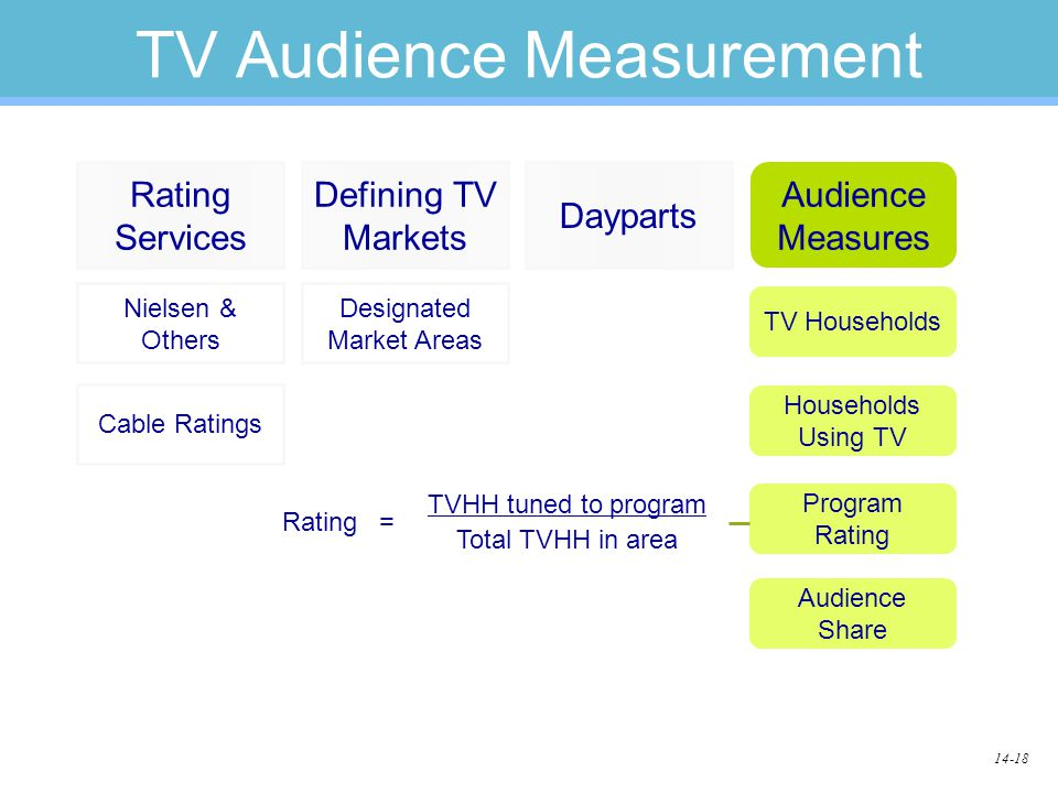 14-18 TV Audience Measurement Dayparts Rating Services Defining TV Markets Audience Measures Nielsen & Others Cable Ratings Designated Market Areas TV Households Households Using TV Program Rating Audience Share Total TVHH in area TVHH tuned to program =Rating