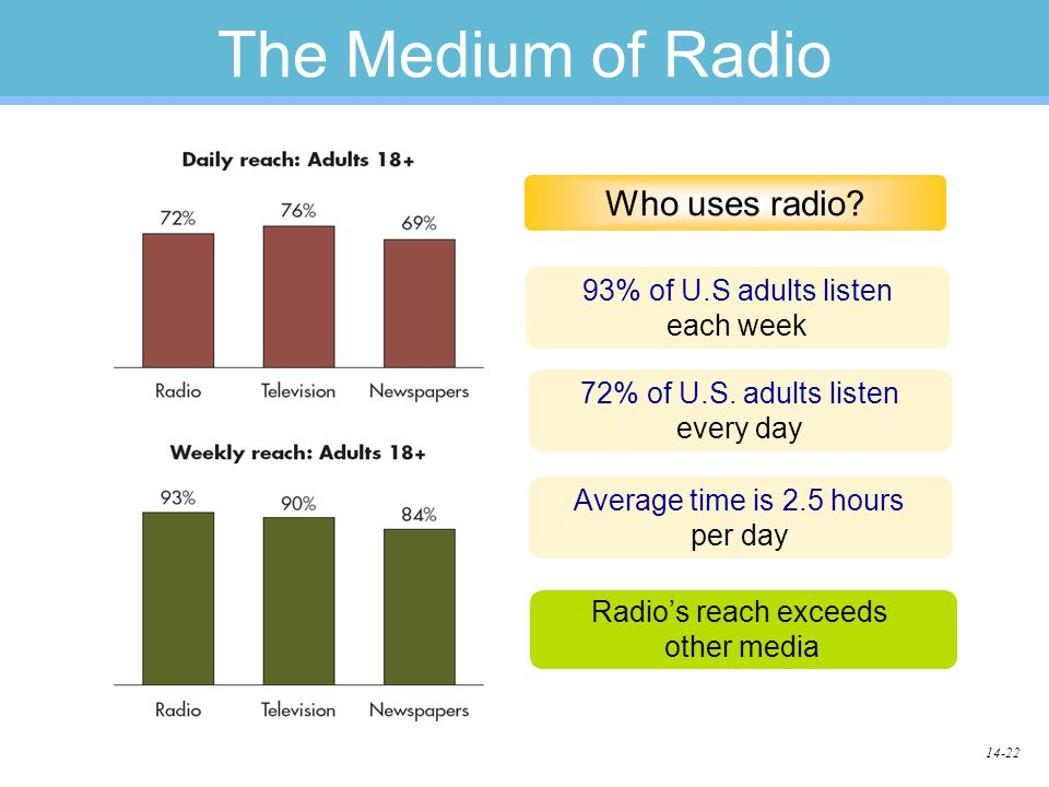 14-22 The Medium of Radio Who uses radio. 93% of U.S adults listen each week 72% of U.S.
