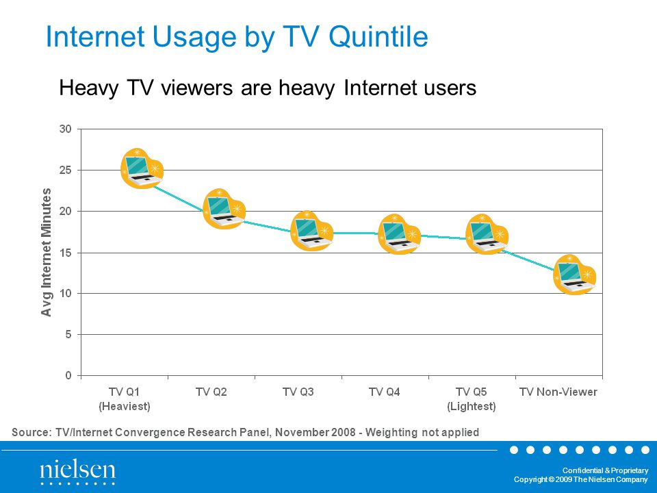 Confidential & Proprietary Copyright © 2009 The Nielsen Company Source: TV/Internet Convergence Research Panel, November Weighting not applied Heavy TV viewers are heavy Internet users Internet Usage by TV Quintile