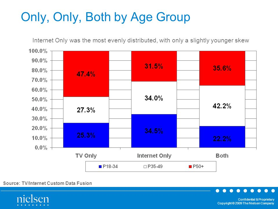 Confidential & Proprietary Copyright © 2009 The Nielsen Company Only, Only, Both by Age Group Internet Only was the most evenly distributed, with only a slightly younger skew Source: TV/Internet Custom Data Fusion