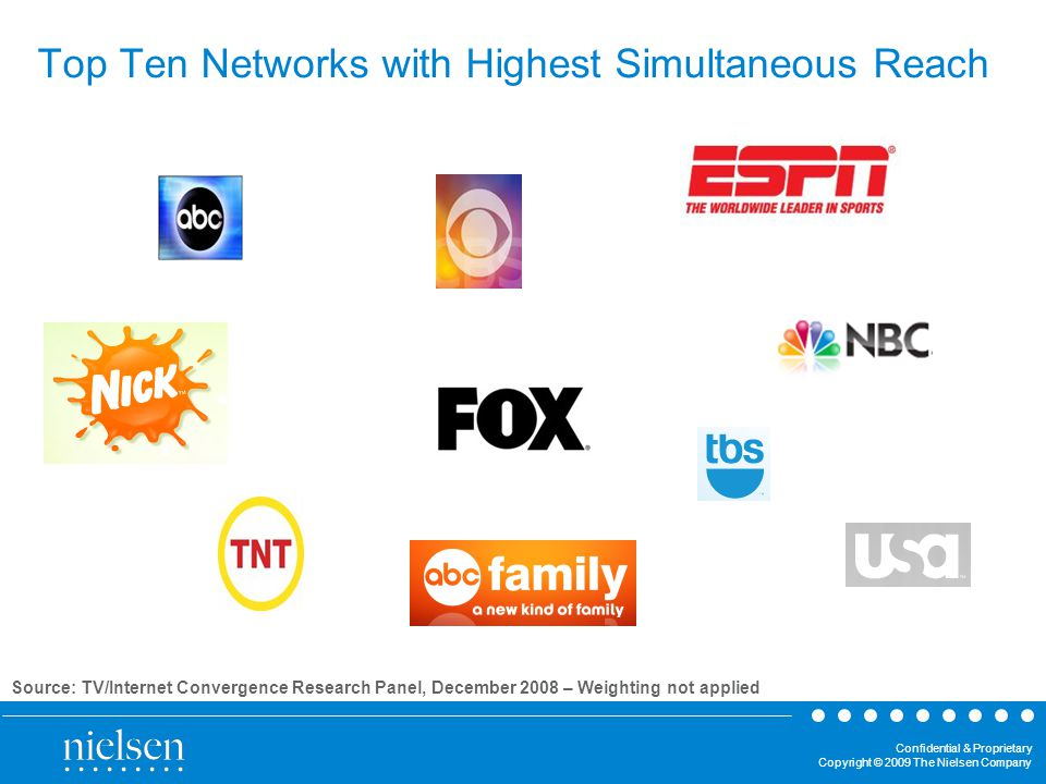 Confidential & Proprietary Copyright © 2009 The Nielsen Company Top Ten Networks with Highest Simultaneous Reach Source: TV/Internet Convergence Research Panel, December 2008 – Weighting not applied