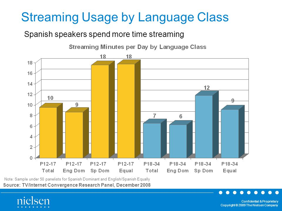 Confidential & Proprietary Copyright © 2009 The Nielsen Company Streaming Usage by Language Class Source: TV/Internet Convergence Research Panel, December 2008 Note: Sample under 50 panelists for Spanish Dominant and English/Spanish Equally Spanish speakers spend more time streaming