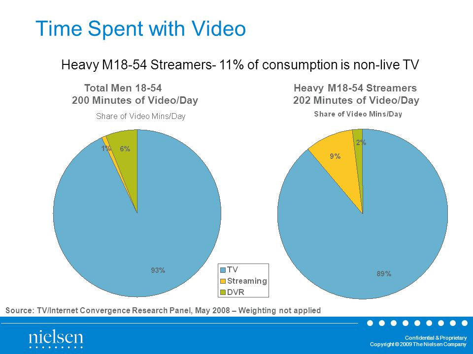 Confidential & Proprietary Copyright © 2009 The Nielsen Company Total Men Heavy M18-54 Streamers 200 Minutes of Video/Day 202 Minutes of Video/Day Heavy M18-54 Streamers- 11% of consumption is non-live TV Time Spent with Video Source: TV/Internet Convergence Research Panel, May 2008 – Weighting not applied