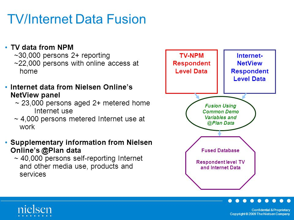 Confidential & Proprietary Copyright © 2009 The Nielsen Company TV/Internet Data Fusion TV data from NPM ~30,000 persons 2+ reporting ~22,000 persons with online access at home Internet data from Nielsen Onlines NetView panel ~ 23,000 persons aged 2+ metered home Internet use ~ 4,000 persons metered Internet use at work Supplementary information from Nielsen data ~ 40,000 persons self-reporting Internet and other media use, products and services TV-NPM Respondent Level Data Fusion Using Common Demo Variables Data Fused Database Respondent level TV and Internet Data