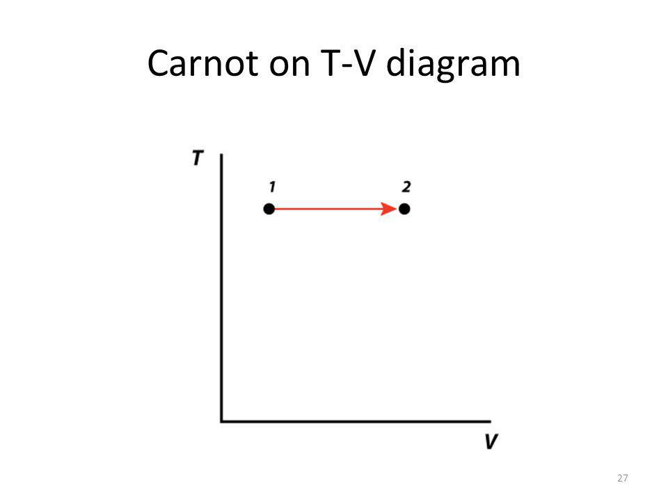 Carnot on T-V diagram 27