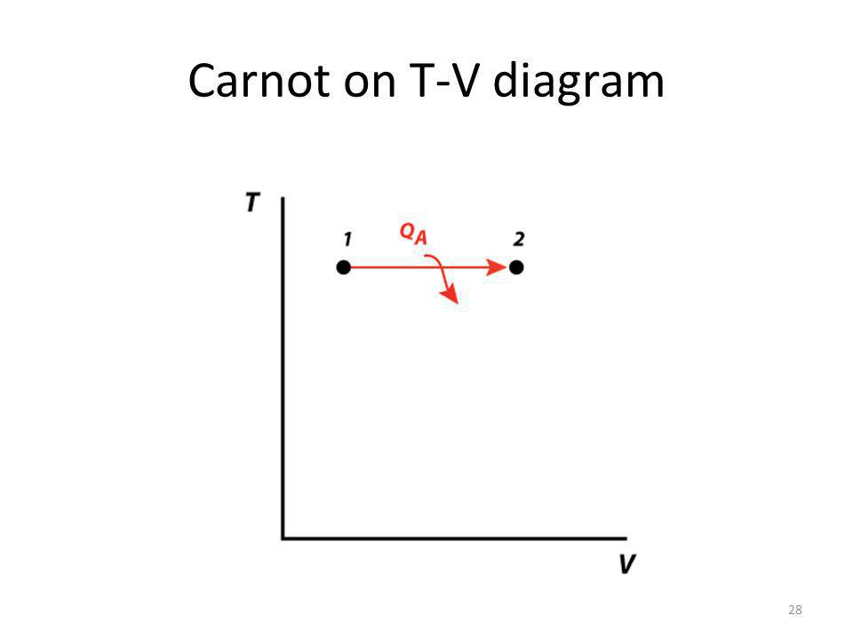 Carnot on T-V diagram 28