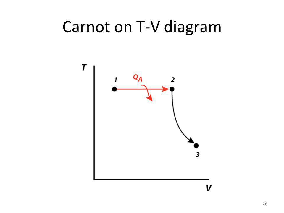 Carnot on T-V diagram 29