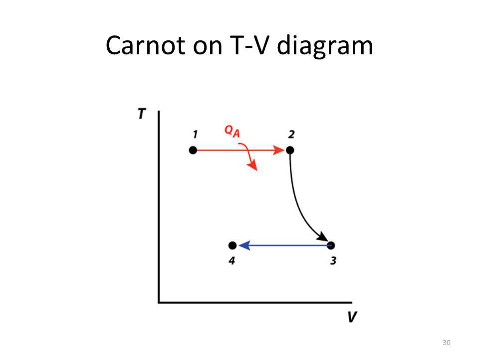 Carnot on T-V diagram 30