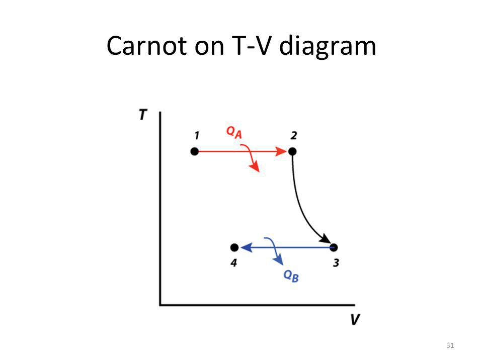 Carnot on T-V diagram 31