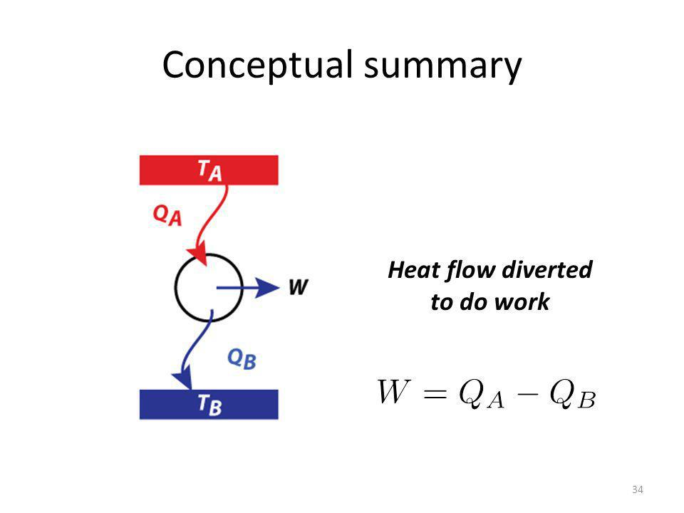 Conceptual summary 34 Heat flow diverted to do work