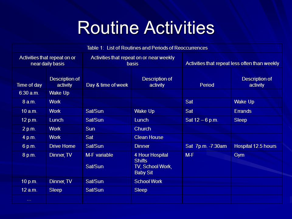 Routine Activities Table 1: List of Routines and Periods of Reoccurrences Activities that repeat on or near daily basis Activities that repeat on or near weekly basis Activities that repeat less often than weekly Time of day Description of activity Day & time of week Description of activity Period 6:30 a.m.
