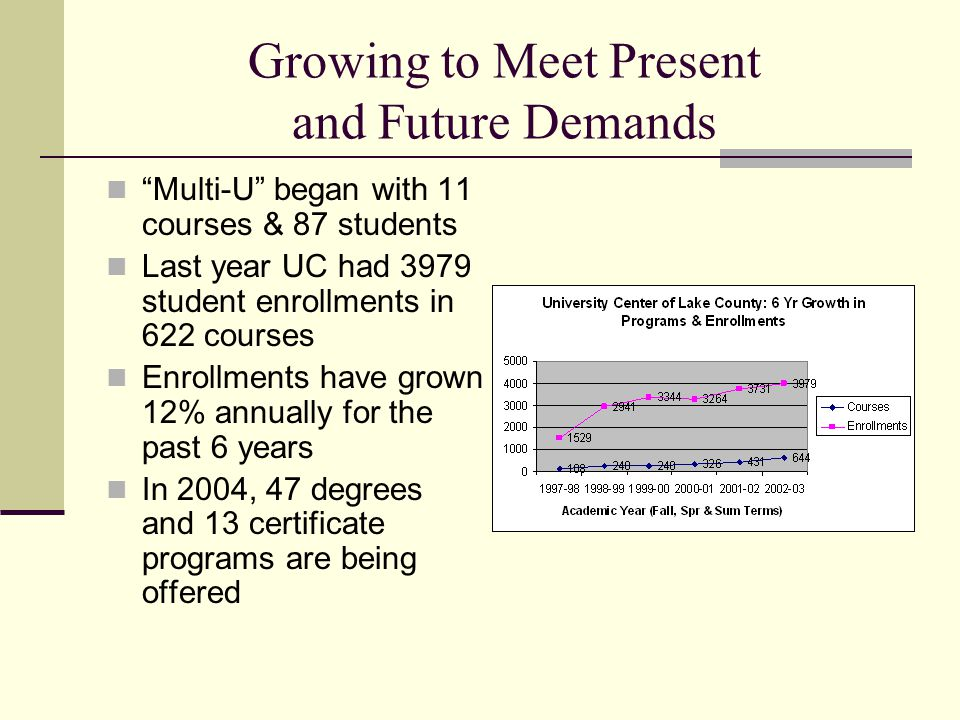 Growing to Meet Present and Future Demands Multi-U began with 11 courses & 87 students Last year UC had 3979 student enrollments in 622 courses Enrollments have grown 12% annually for the past 6 years In 2004, 47 degrees and 13 certificate programs are being offered