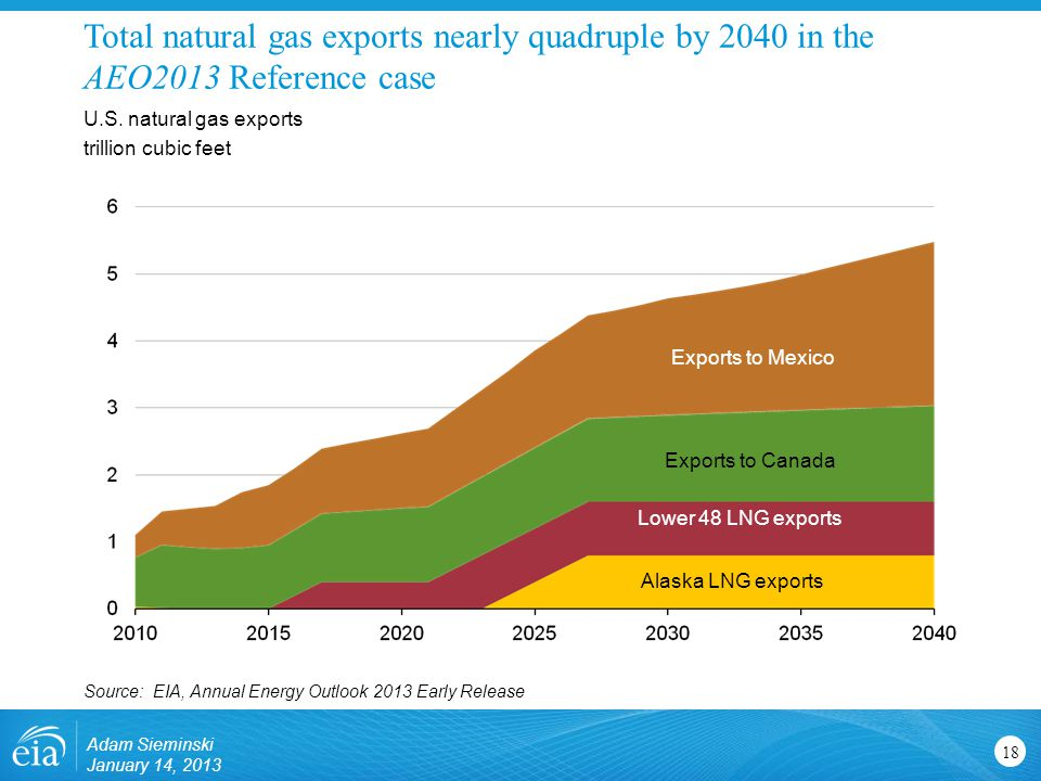 Total natural gas exports nearly quadruple by 2040 in the AEO2013 Reference case 18 U.S.