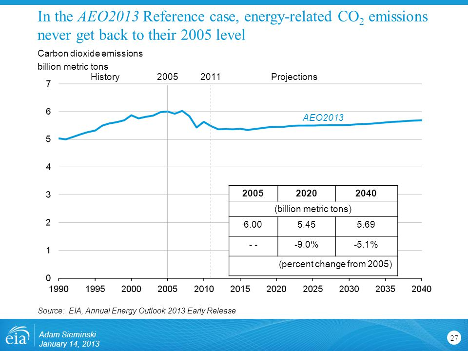 In the AEO2013 Reference case, energy-related CO 2 emissions never get back to their 2005 level 27 Carbon dioxide emissions billion metric tons Source: EIA, Annual Energy Outlook 2013 Early Release ProjectionsHistory (billion metric tons) %-5.1% (percent change from 2005) AEO2013 Adam Sieminski January 14, 2013