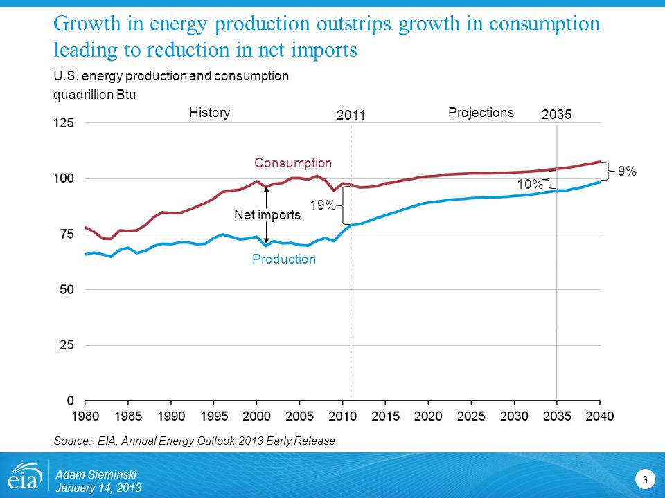 Growth in energy production outstrips growth in consumption leading to reduction in net imports 3 U.S.