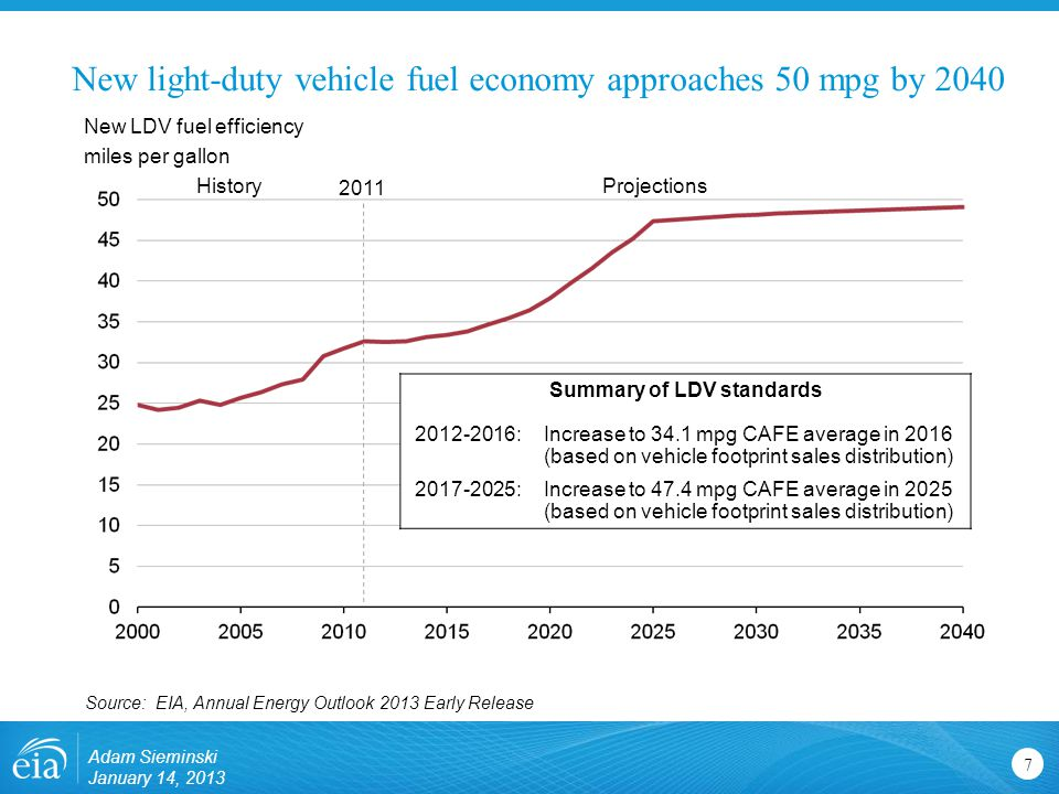 New light-duty vehicle fuel economy approaches 50 mpg by New LDV fuel efficiency miles per gallon Source: EIA, Annual Energy Outlook 2013 Early Release 2011 ProjectionsHistory Summary of LDV standards :Increase to 34.1 mpg CAFE average in 2016 (based on vehicle footprint sales distribution) :Increase to 47.4 mpg CAFE average in 2025 (based on vehicle footprint sales distribution) Adam Sieminski January 14, 2013