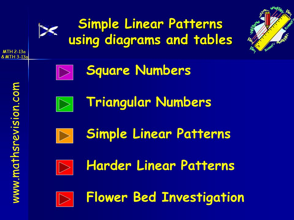 Simple Linear Patterns Harder Linear Patterns Triangular Numbers Square Numbers MTH 2-13a & MTH 3-13a Simple Linear Patterns using diagrams and tables   Flower Bed Investigation
