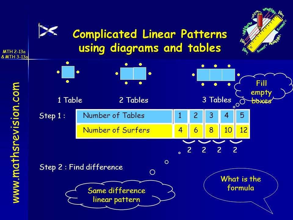 Number of Tables Number of Surfers Step 1 : Fill empty boxes 2222 Same difference linear pattern What is the formula 1 Table 3 Tables 2 Tables Complicated Linear Patterns using diagrams and tables Step 2 : Find difference MTH 2-13a & MTH 3-13a