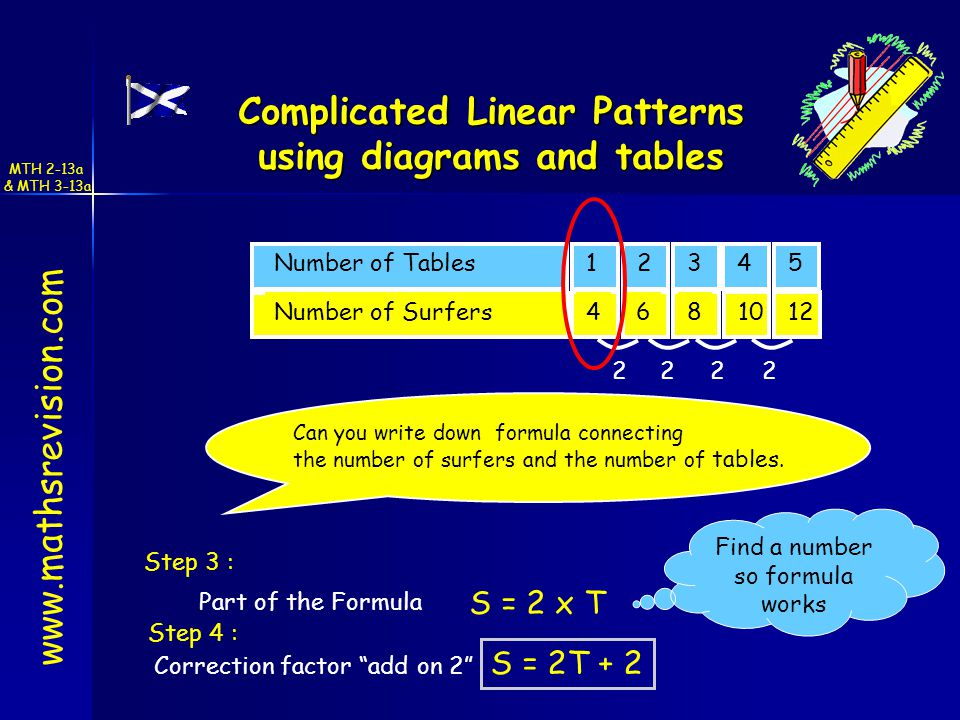 Number of Tables Number of Surfers 2222 Can you write down formula connecting the number of surfers and the number of tables.