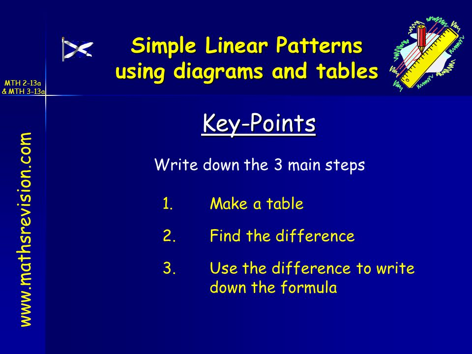 Simple Linear Patterns using diagrams and tables Key-Points Write down the 3 main steps 1.Make a table 2.Find the difference 3.Use the difference to write down the formula MTH 2-13a & MTH 3-13a