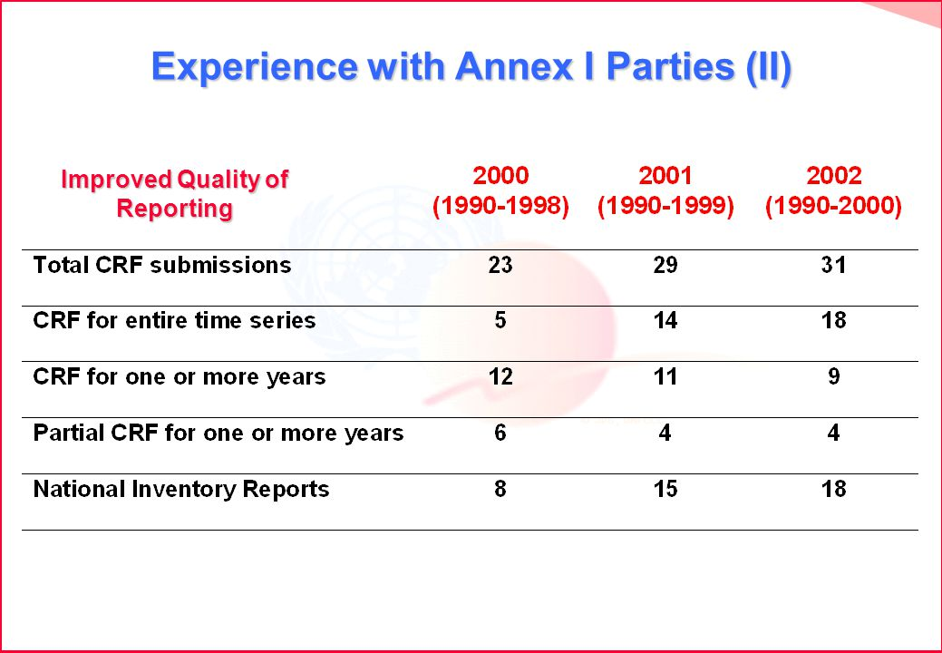 Experience with Annex I Parties (II) Improved Quality of Reporting