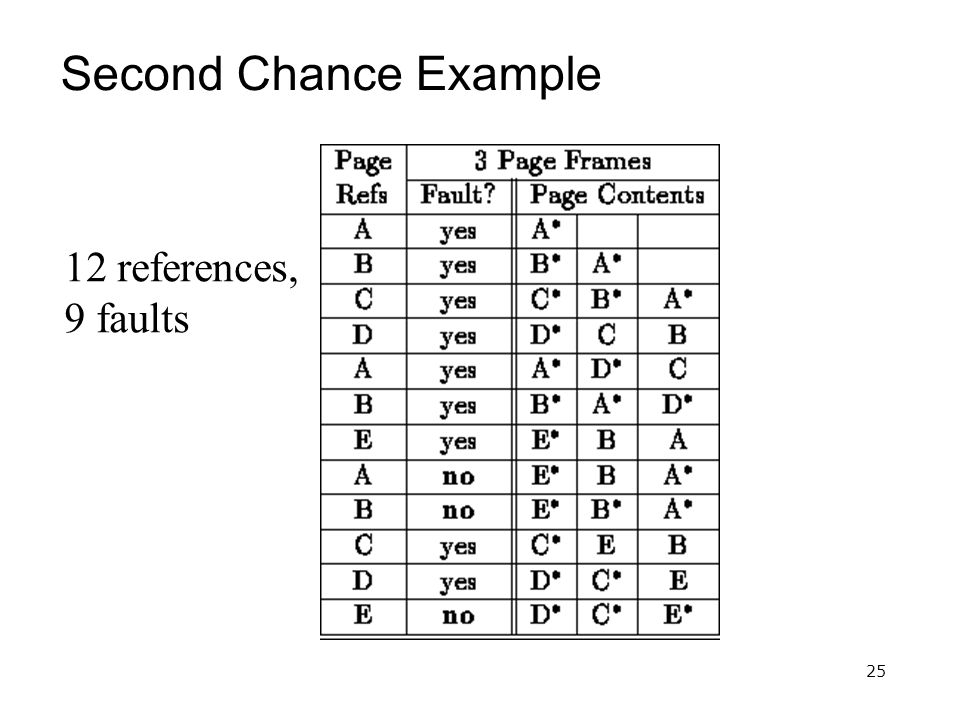 25 Second Chance Example 12 references, 9 faults