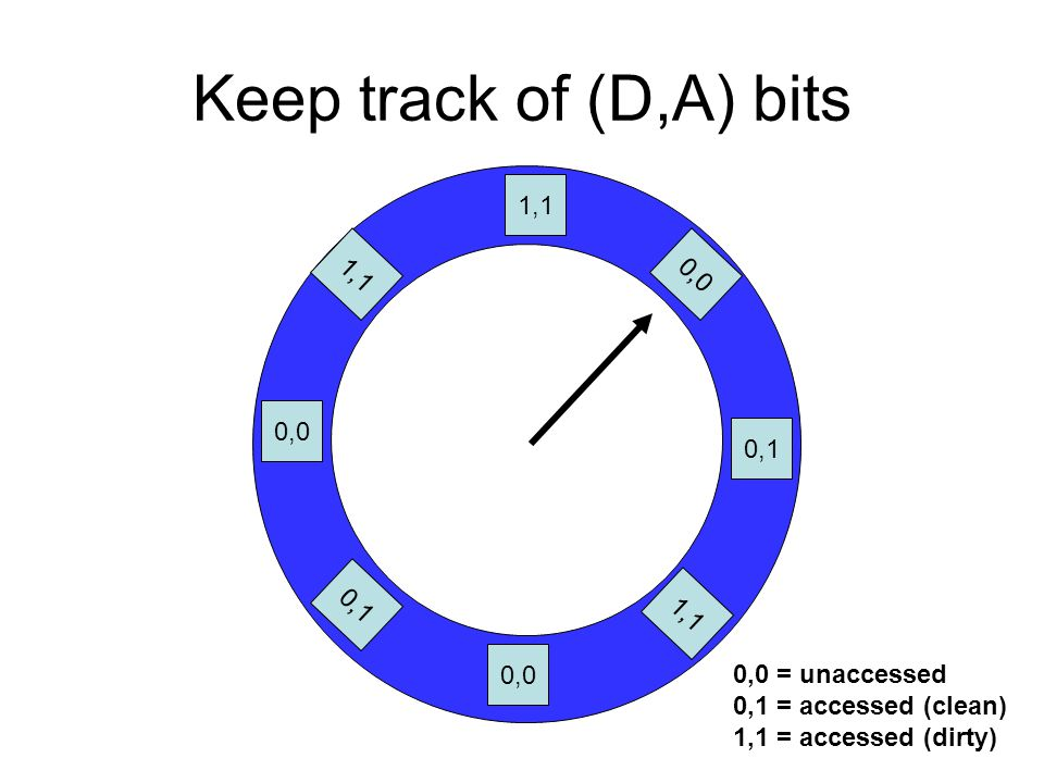 Keep track of (D,A) bits 1,1 0,0 0,1 0,0 0,1 1,1 0,0 = unaccessed 0,1 = accessed (clean) 1,1 = accessed (dirty)