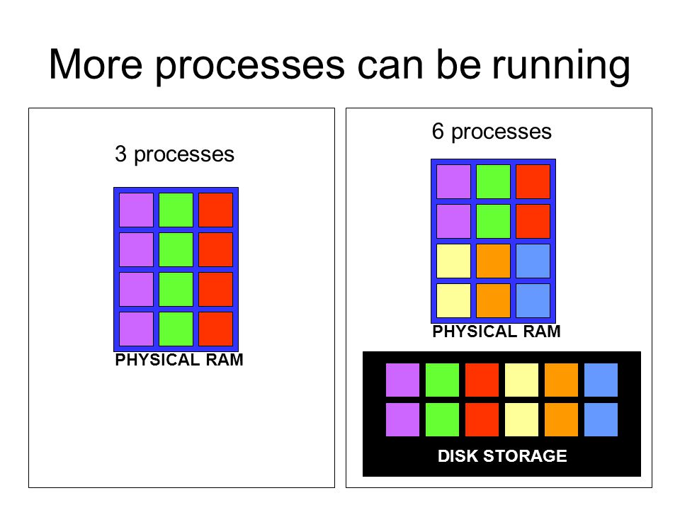 More processes can be running DISK STORAGE PHYSICAL RAM 3 processes 6 processes