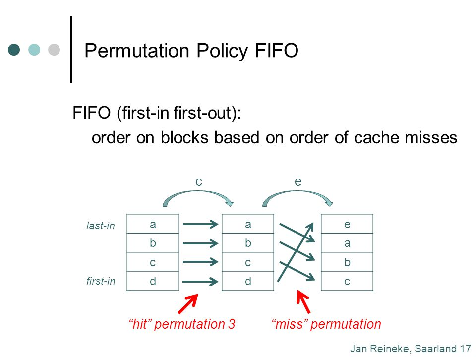 Jan Reineke, Saarland 17 Permutation Policy FIFO FIFO (first-in first-out): order on blocks based on order of cache misses a b c d a b c d c e a b c e last-in first-in hit permutation 3miss permutation