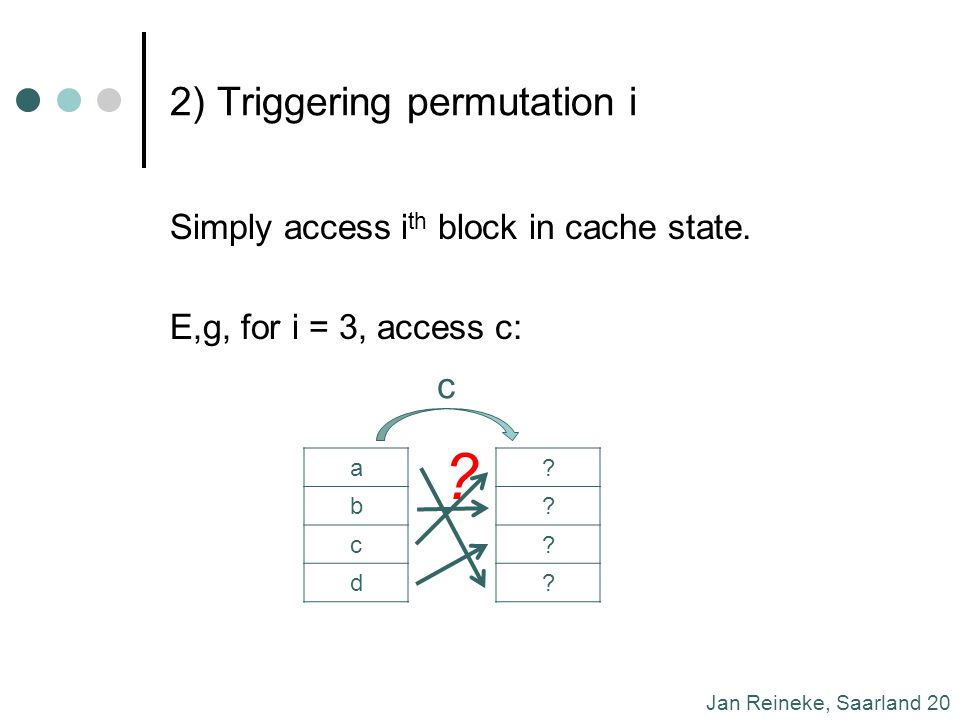 Jan Reineke, Saarland 20 2) Triggering permutation i Simply access i th block in cache state.