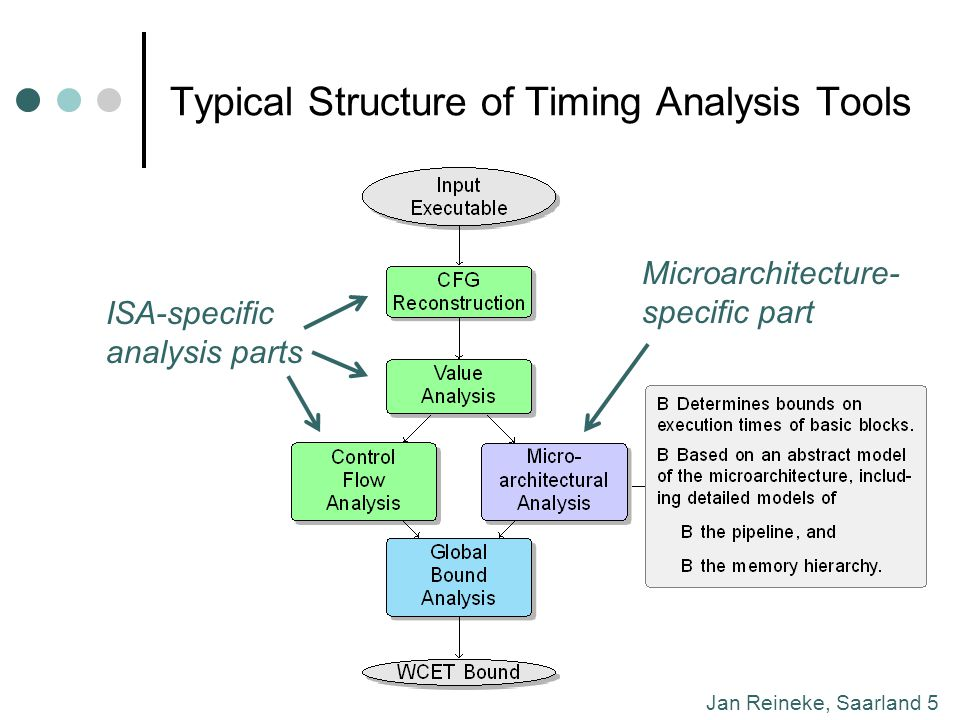 Jan Reineke, Saarland 5 Typical Structure of Timing Analysis Tools ISA-specific analysis parts Microarchitecture- specific part