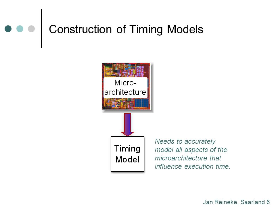 Jan Reineke, Saarland 6 Construction of Timing Models Needs to accurately model all aspects of the microarchitecture that influence execution time.