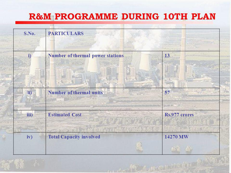 S.No.PARTICULARS i)Number of thermal power stations13 ii)Number of thermal units57 iii)Estimated CostRs.977 crores iv)Total Capacity involved14270 MW R&M PROGRAMME DURING 10TH PLAN S.No.PARTICULARS i)Number of thermal power stations13 ii)Number of thermal units57 iii)Estimated CostRs.977 crores iv)Total Capacity involved14270 MW