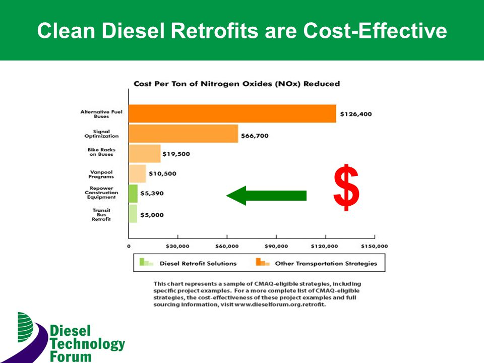 Clean Diesel Retrofits are Cost-Effective $